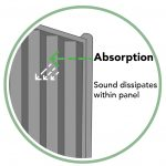 Noise Reducing Fence Absorption Diagram