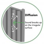 Noise Reducing Fence Diffusion Diagram