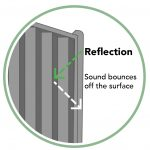 Noise Reducing Fence Reflection Diagram