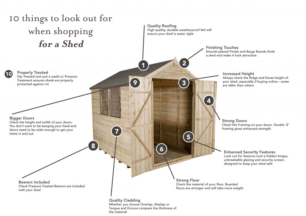 Sheds Top Tips Diagram